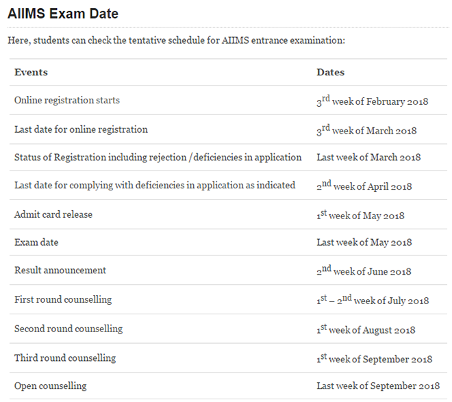Aiims online form date 2018