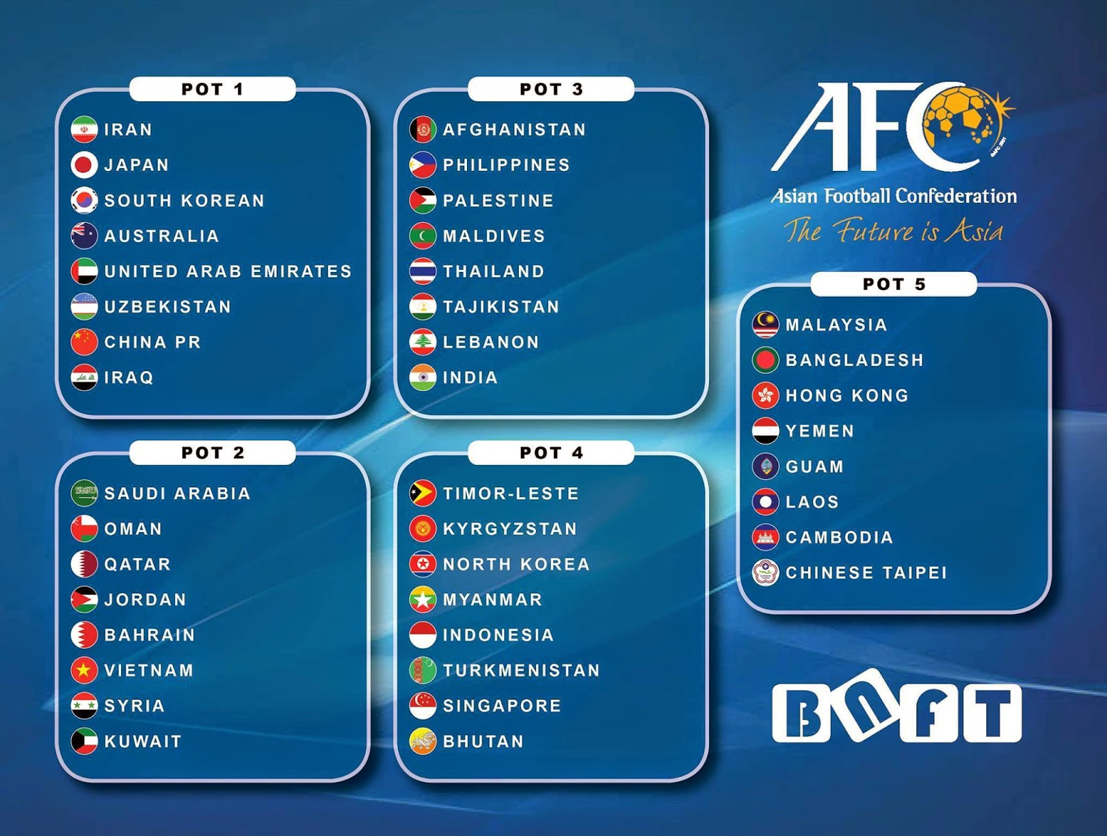 World Cup 2018 Qualifying Groups Oceania